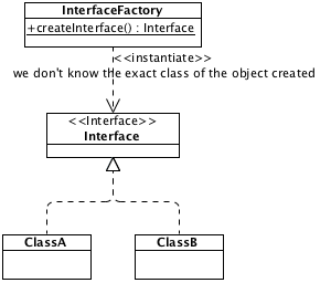 Factory Design Pattern Objective C